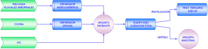 Diagrama de tratamiento de aguas residuales